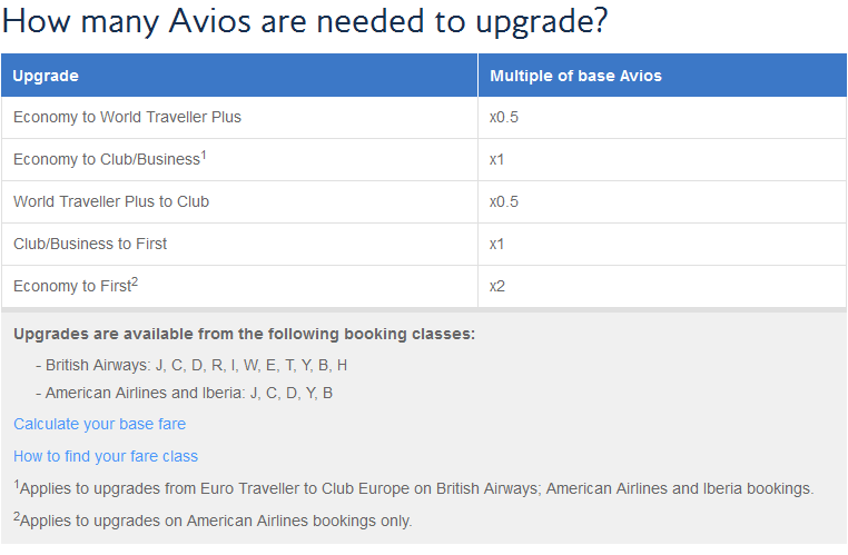British Airways Upgrade Chart