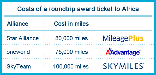 Cost of a roundtrip award ticket