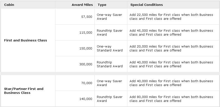 United Airlines Travel Awards chart