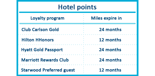 hotel points