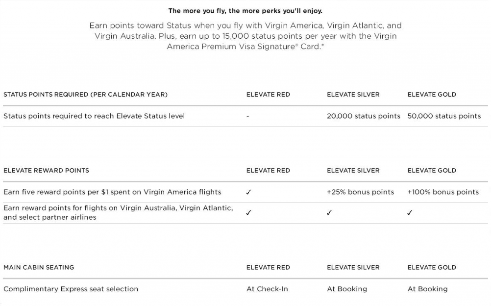 Earn points toward Status when you fly with Virgin America
