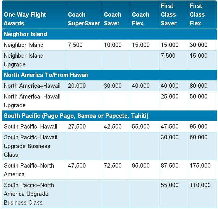 Hawaiian Airlines award chart
