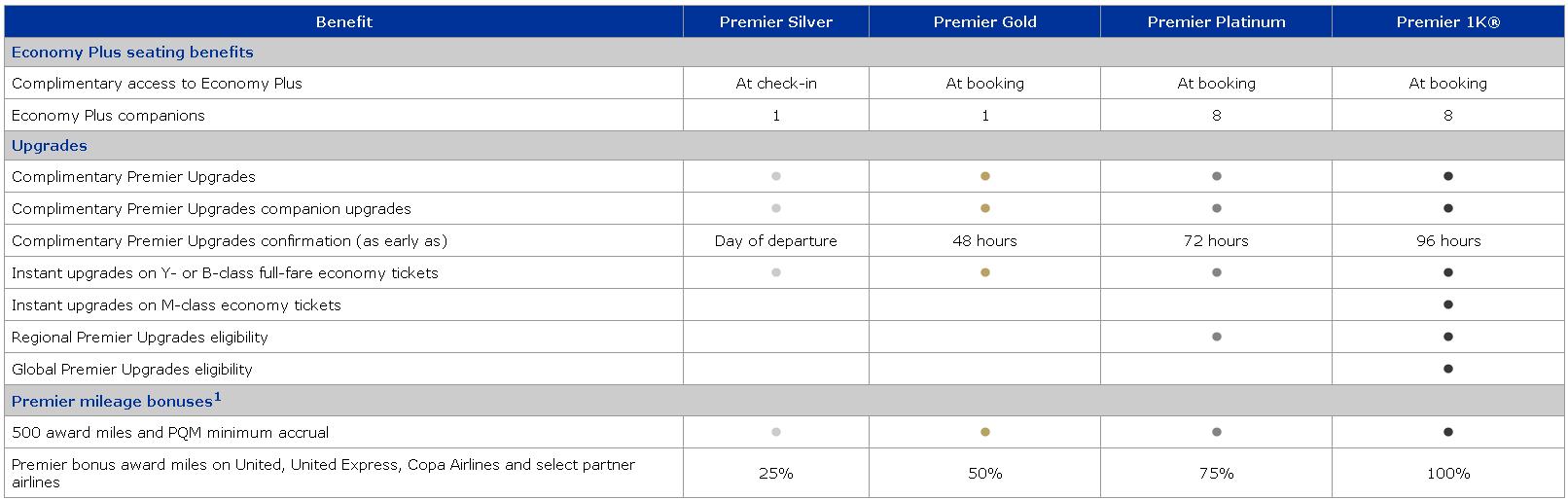 Premier MileagePlus benefits chart