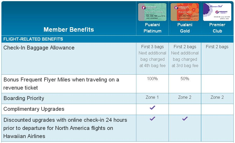 HawaiianMiles Membership Levels