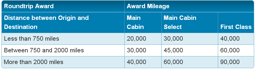 Awards on flights operated by Virgin America