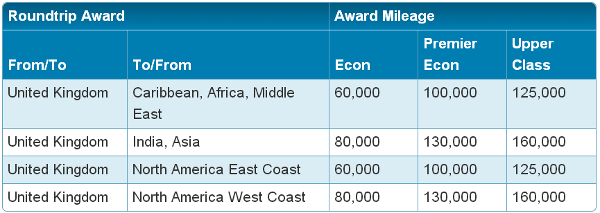 Awards on flights operated by Virgin Atlantic