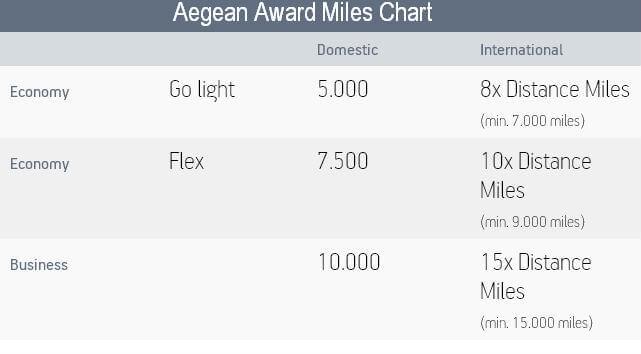 Aegean-Award-Miles-Chart