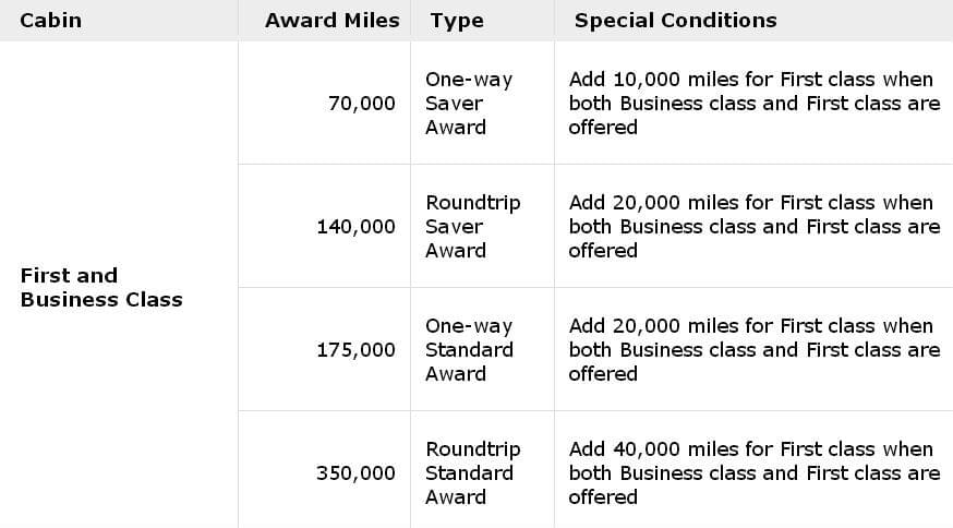 United MileagePlus award chart