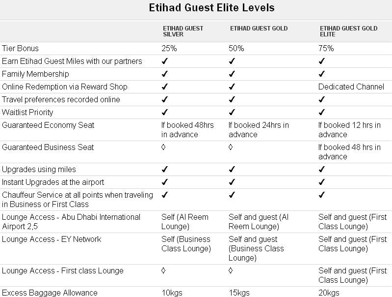 Etihad-Guest-Elite-Levels