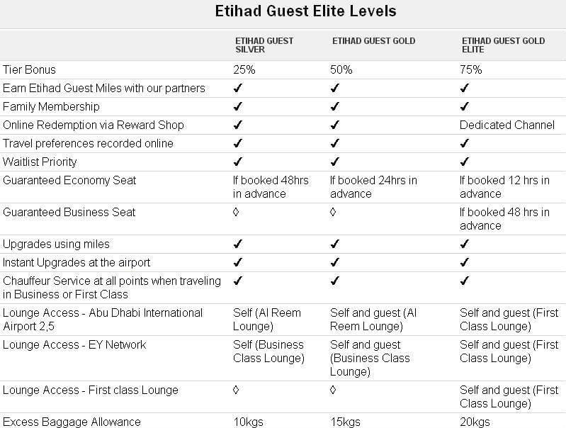 Etihad-Guest-Elite-Levels