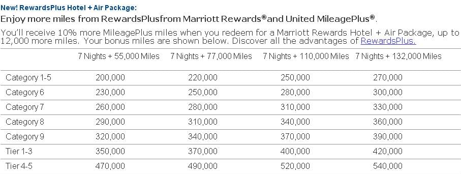 TABLE-MARIOTT-REWARDS