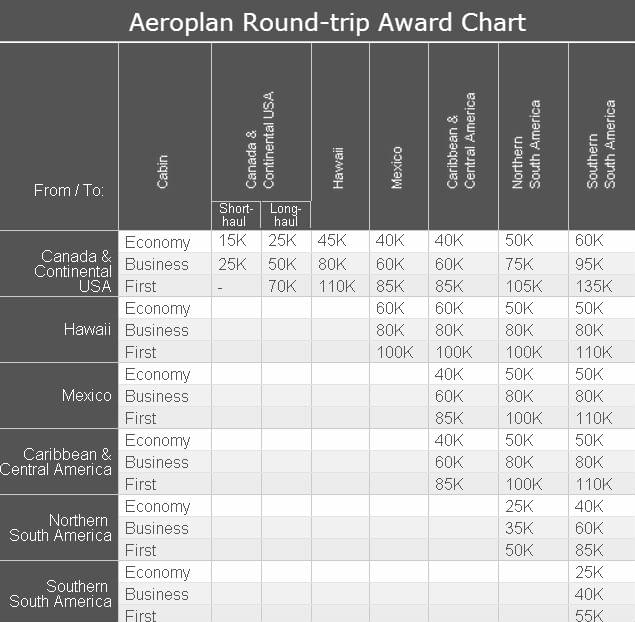 aeroplan round-trip award chart
