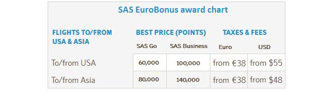 SAS Eurobonus award chart