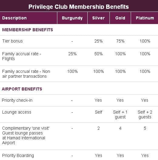 Qatar Airways Privilege Club Program Review