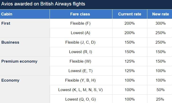 Avios awarded on BA flights
