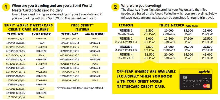 Spirit Airlines World MasterCard cardholders get better redemption rates