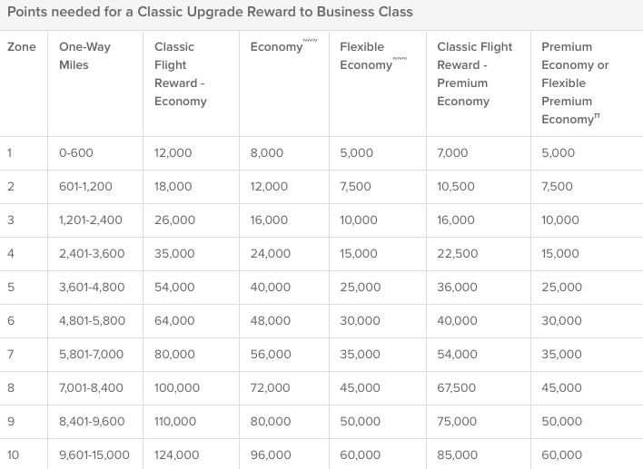 Points needed for a Classic Upgrade Reward to Business Class
