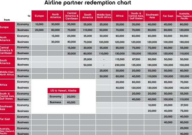 Airberlin-Partner