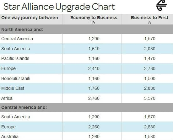Upgrade-chart_star-alliance