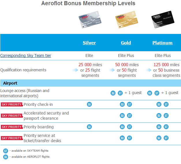 Aeroflot Bonus membership chart