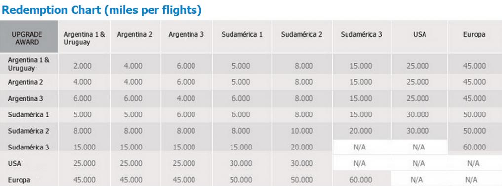 Aerolineas Argentinas award upgrade chart