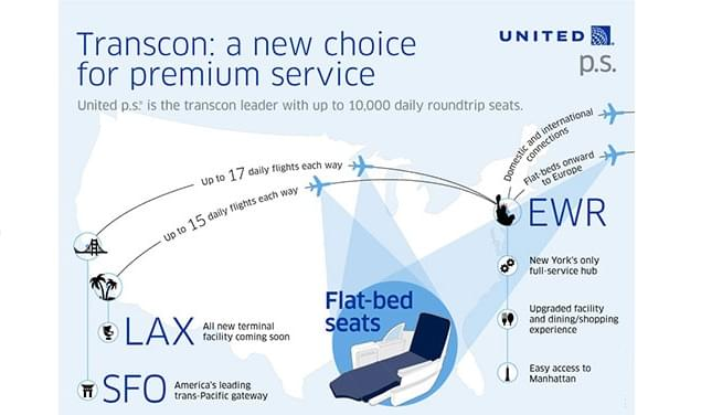 United p.s. is the airline's new premium service offered on transcontinental flights