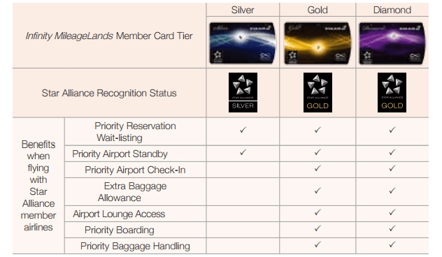 Elite status benefits on Star Alliance partners