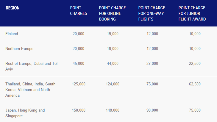 Finnair award chart for Classic fares