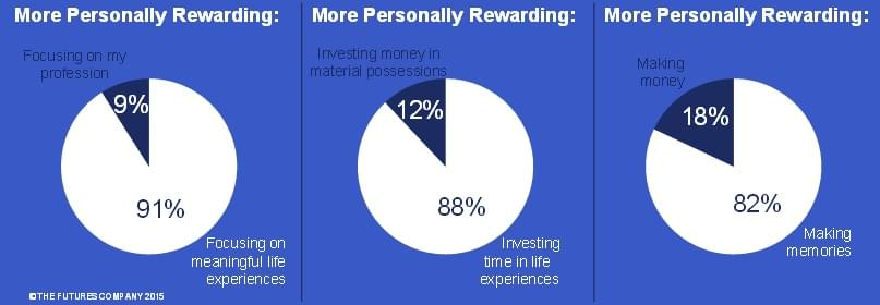 Those polled said that life experiences are more rewarding than their careers