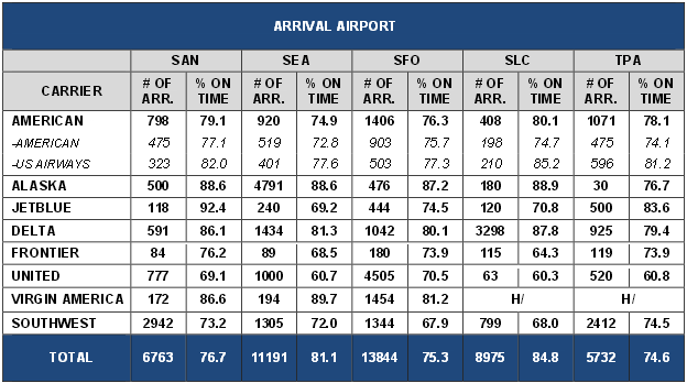 Number of reported flight arrivals on time by carrier and airoport
