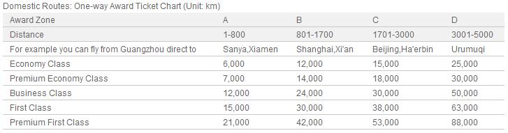 Domestic award chart for China Southern flights