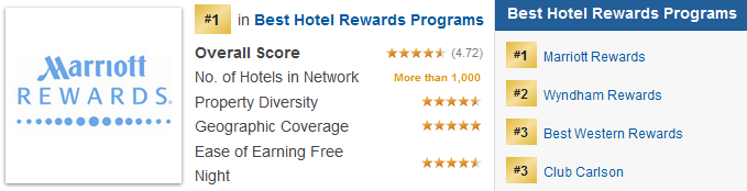 Hotel rewards programs are ranked on a variety of characteristics