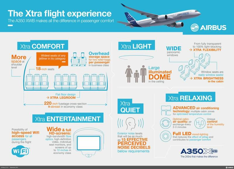 The new Airbus 350 is designed for passenger comfort