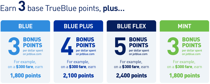 Earn_Trueblue_Points