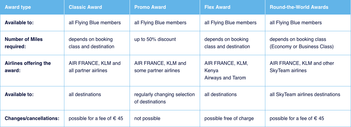 Flying Blue award types