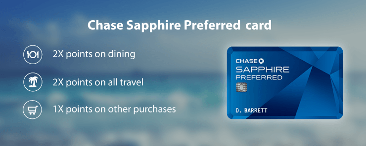 Chase Sapphire Preferred has 2X points on travel and dining