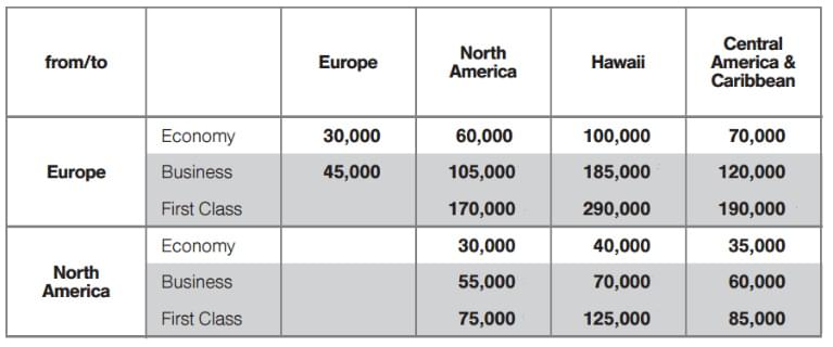 Lufthansa_chart