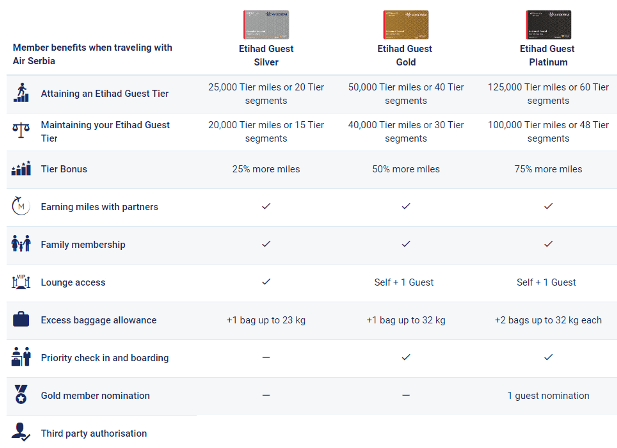 Air Serbia Frequent Flyer Program