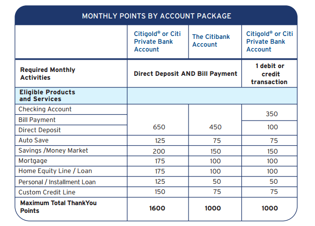 Guide to Using Citi ThankYou Points