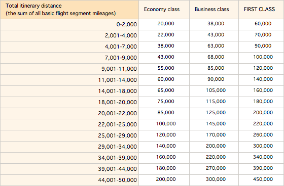 ANA RTW chart