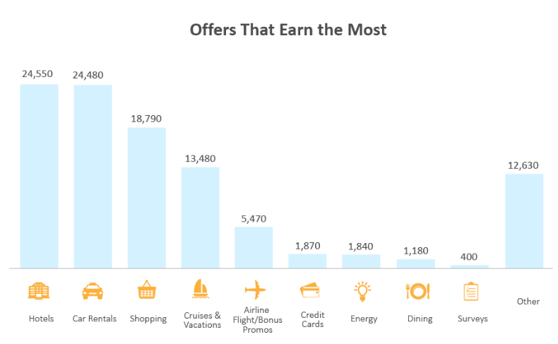 offers_that_earn_the_most