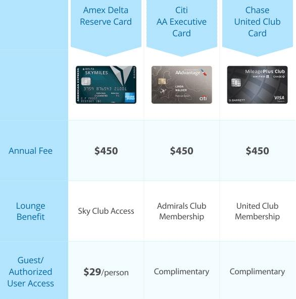Free access to airport lounges with a credit card best image business credit cards airport lounge access gallery card design comparing credit card lounge access benefits tableco reheart Images