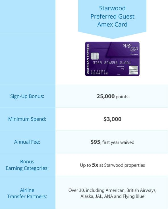table_starwood-preferred-guest-amex-card-1