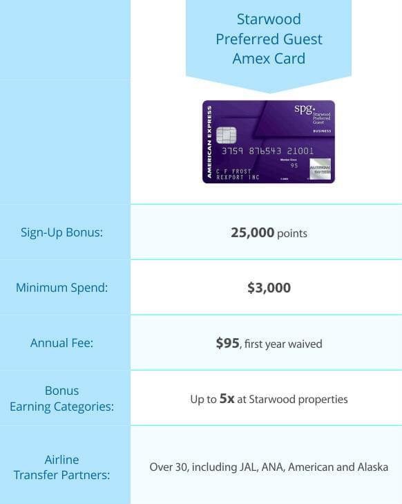 table_starwood-preferred-guest-amex-card