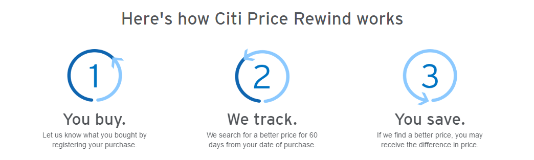 How Citi Price Rewind works