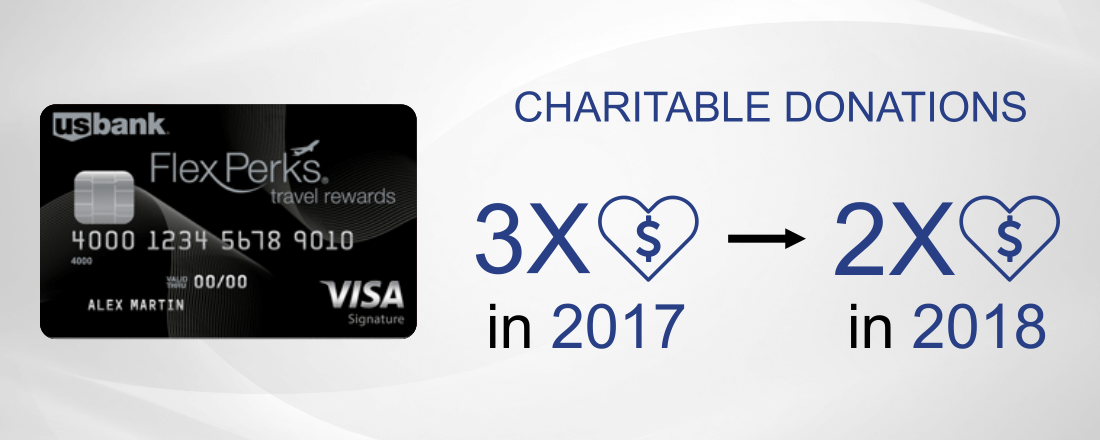 Charitable donations will only earn 2x instead the of the 3x they earn now