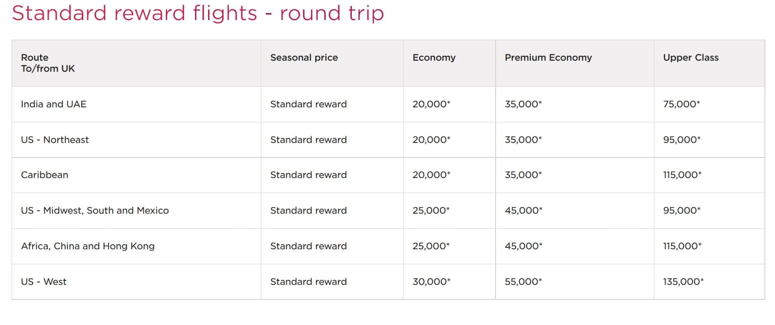 Virgin Atlantic award chart with flight redemptions based upon one-way distance