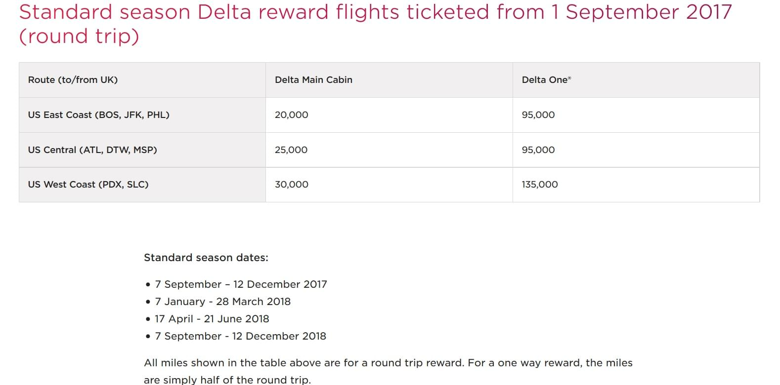 Virgin Atlantic is improving some of the redemption rates for Delta flights