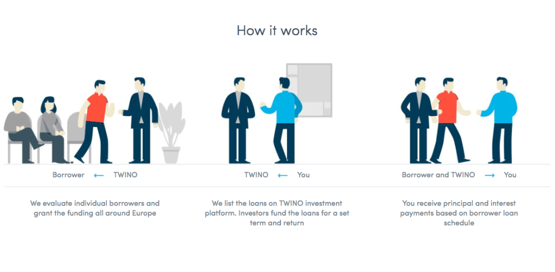 TWINO offers investments in EUR and GBP, to protect investors from currency risk