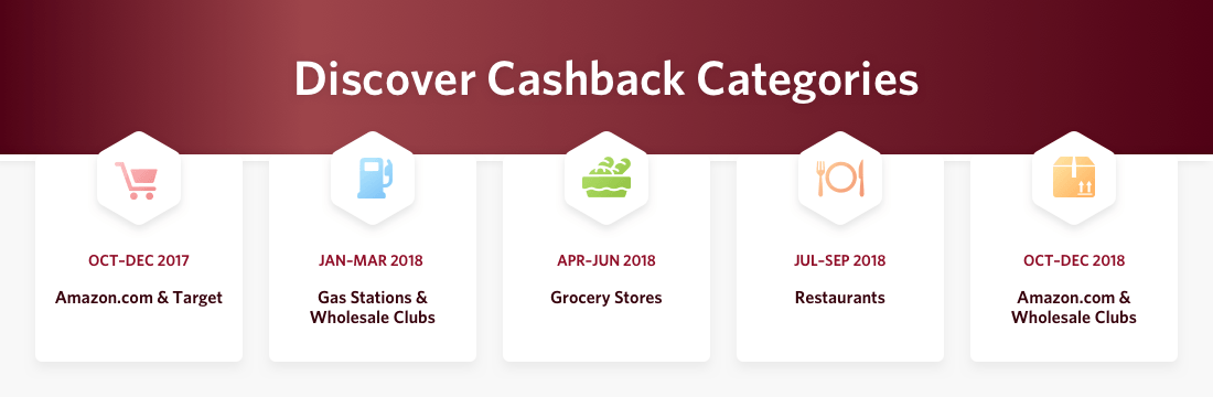 Shows Discover Cashback Categories
